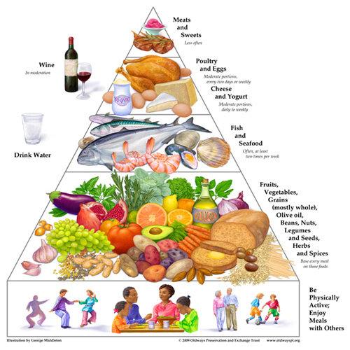 Your Sample Weight-Loss Menu ...
