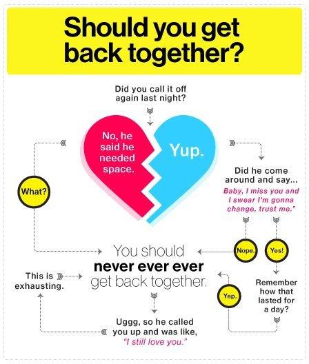 Should You Get Back Together, like, Ever?